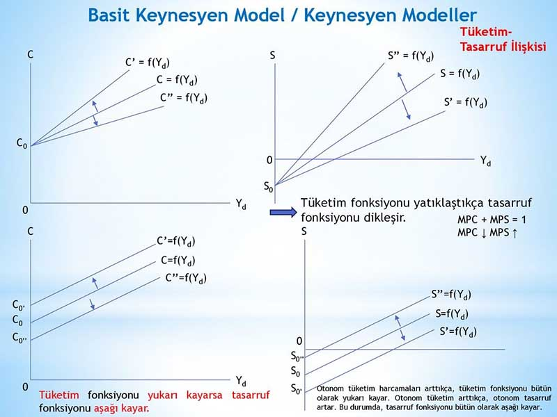 (Doç. Dr. Oktay KIZILAKAYA, makro iktisadi modeller 3, basit keynesyen model)